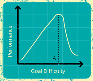 Goal Difficult vs Performance