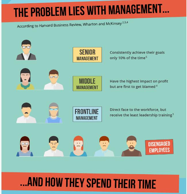 effective frontline manager How to empower employees to make effective decisions on the front-line  effective empowerment requires an  a manager cannot hold an employee accountable.