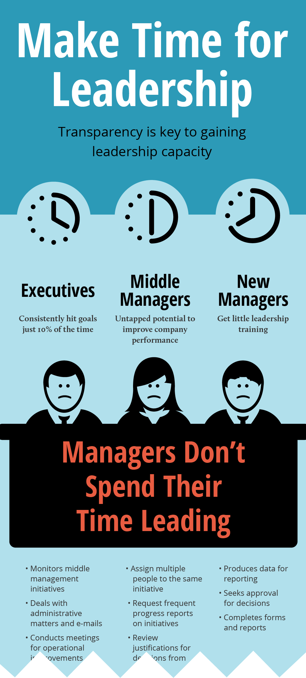 Infographic: How Management Spends Time