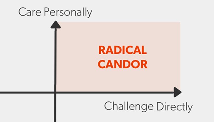 Blog post: Radical Candor -- The Surprising Secret to Being a Good Boss