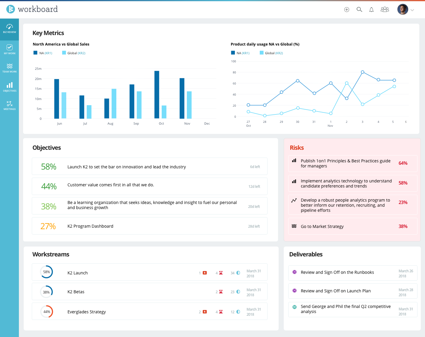 Running Business Review from WorkBoard