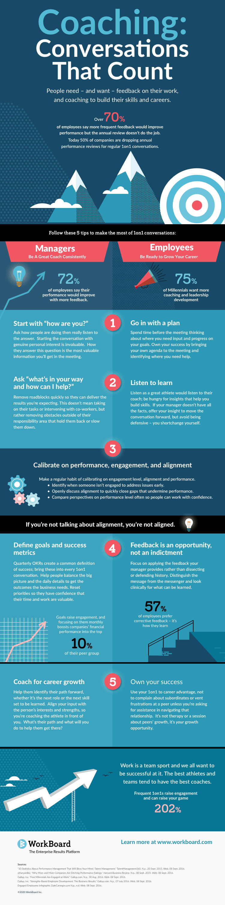 Infographic: Coaching: Conversations That Count